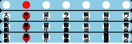 大阪駅前・東天満・蒲生四丁目・今福鶴見・横堤・鶴見区役所前・門真南