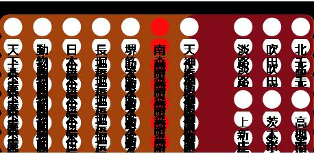 天下茶屋・動物園前・日本橋・長堀橋・堺筋本町・南森町・天神橋筋六丁目・淡路・吹田・北千里・上新庄・茨木市・高槻市